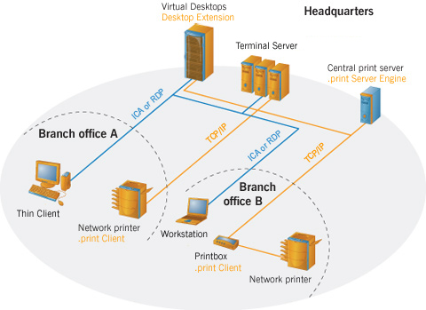 Printing Architectures for VDI – myvirtualcloud net