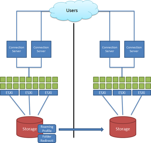Floating Pools are the way to go…  – myvirtualcloud net
