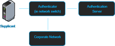 PCoIP Zero Clients with Imprivata OneSign Authentication and USB2 0
