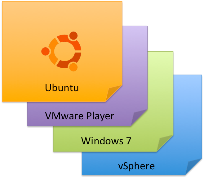 Ubuntu Linux with VMware View and PCoIP – How-to