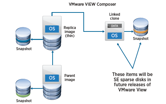 Space-Efficient Sparse Virtual Disks and VMware View