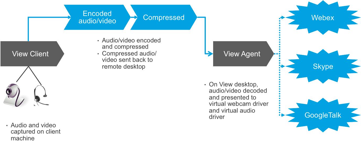 Understanding Horizon View Real-Time Audio-Video (RTAV)