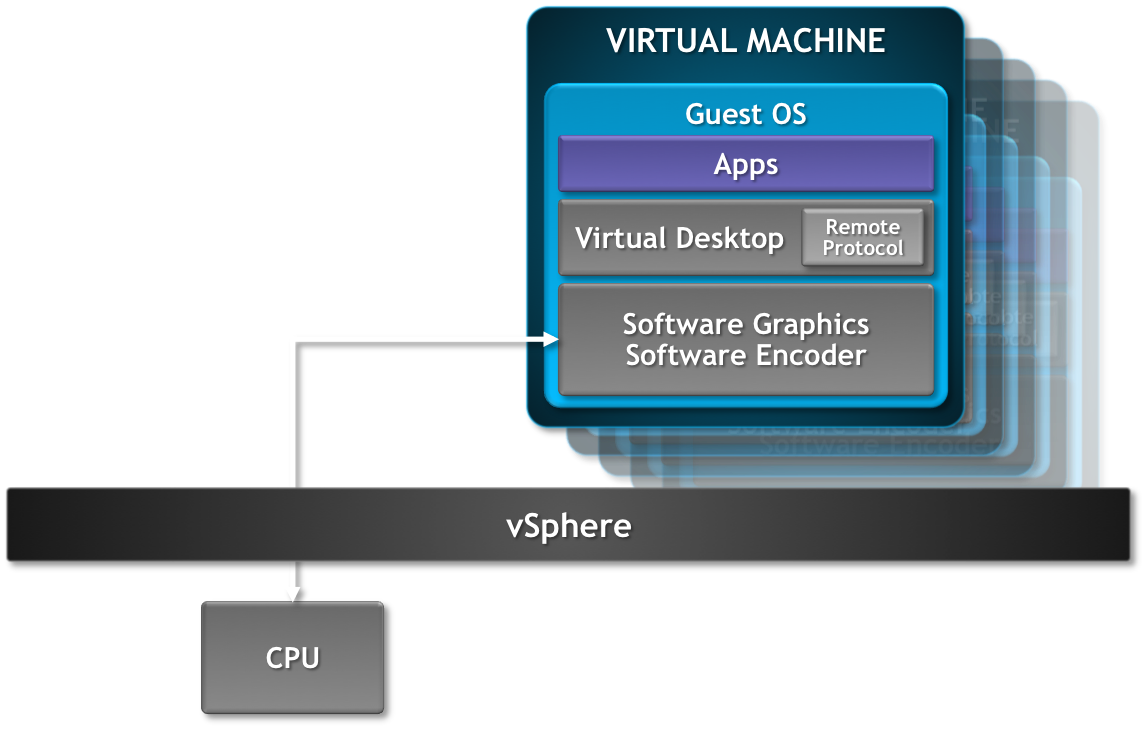How to improve VDI with Hardware Accelerated 3D Graphics