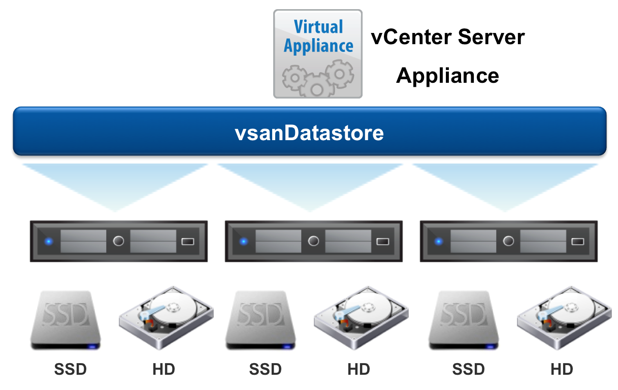 How Does Vmware Vsan Help Horizon View 187 Myvirtualcloud Net