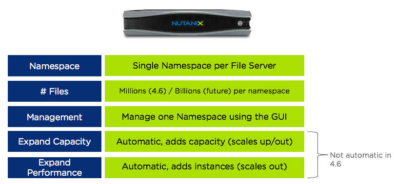 New 'Acropolis File Services' with Native Support for VMware Horizon