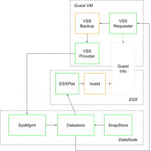 Vmware – Page 5 – myvirtualcloud net