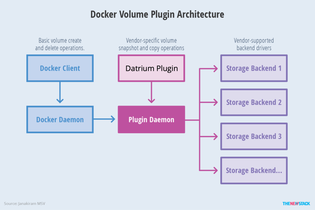 Docker Bare-Metal – Persistent Volumes with Datrium